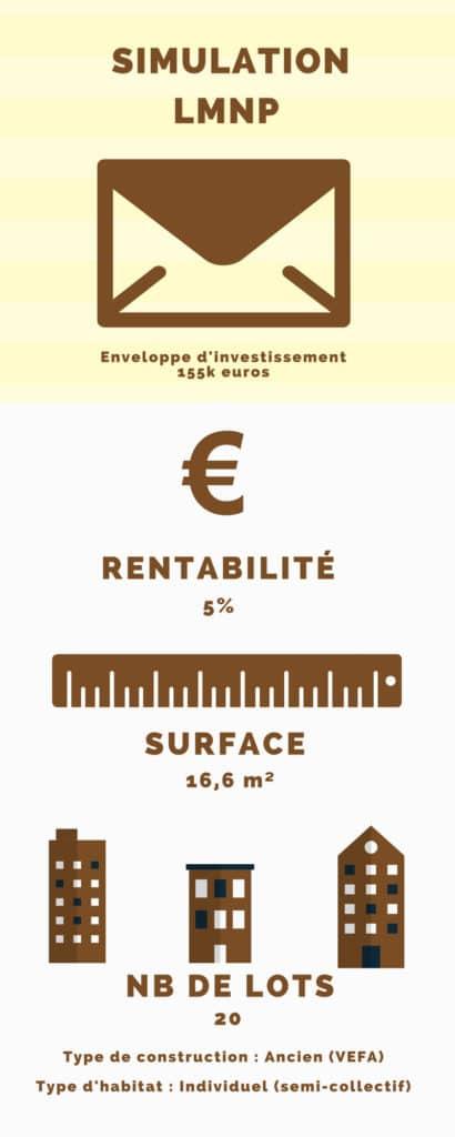 Enveloppe d'investissement 155k euros, rentabilité: 5%, surface: 16,6m², nombre de lots: 20